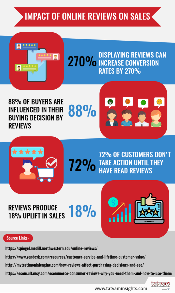 Image for Impact of online reviews on sales