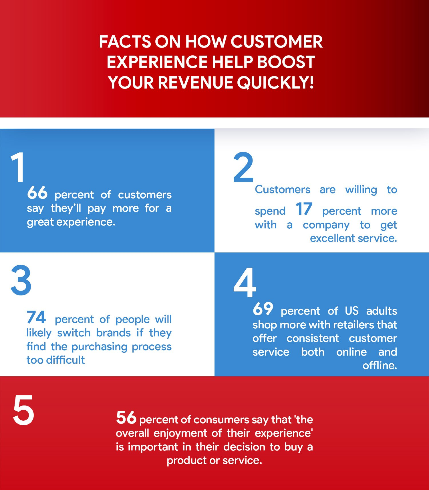 customer experience to boost revenue
