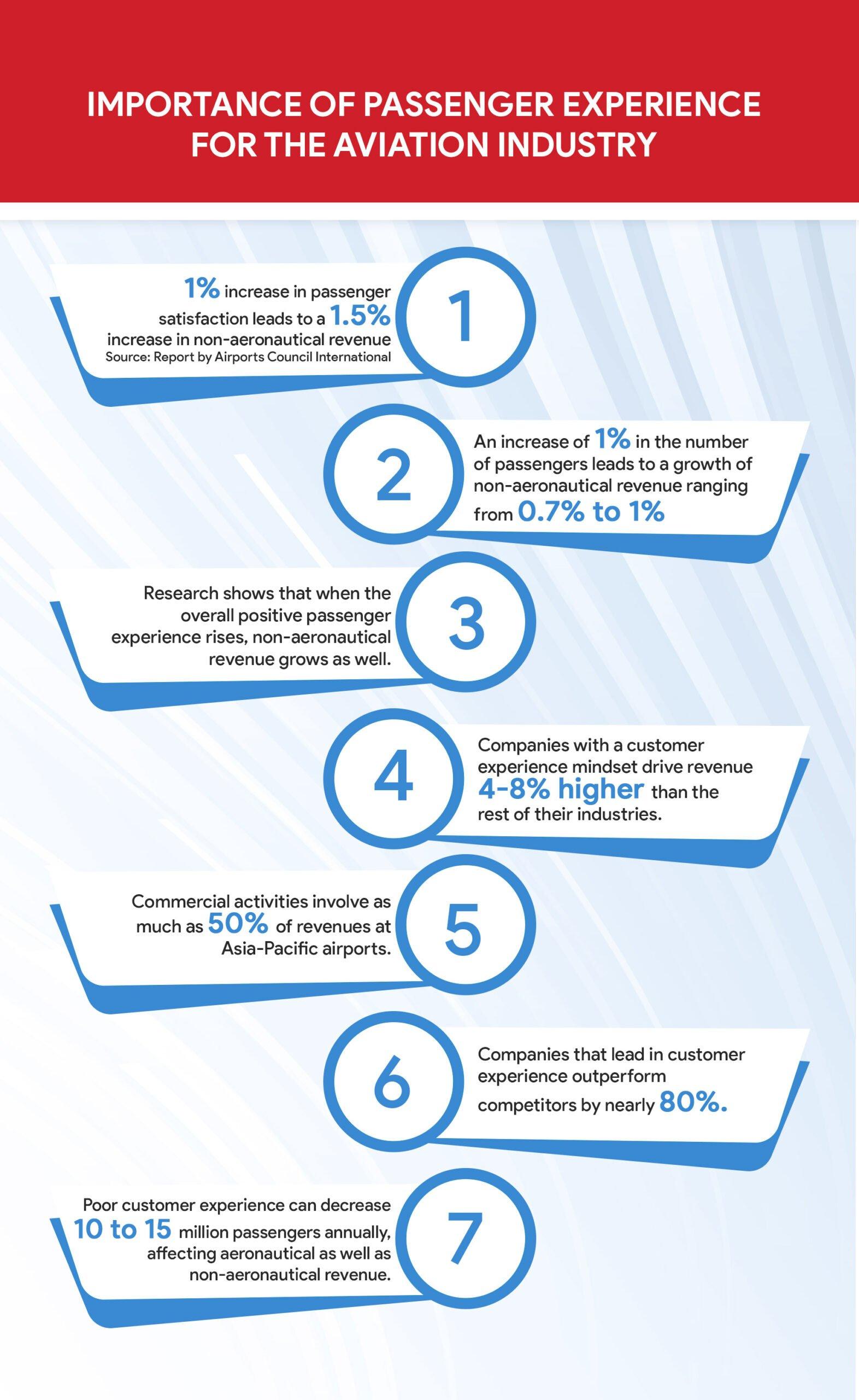 increase non-aeronautical revenue with customer experience management